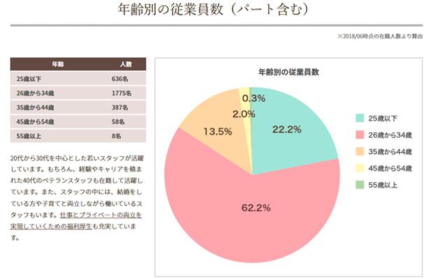 湘南美容クリニックの年齢別の従業員数(パート含む)