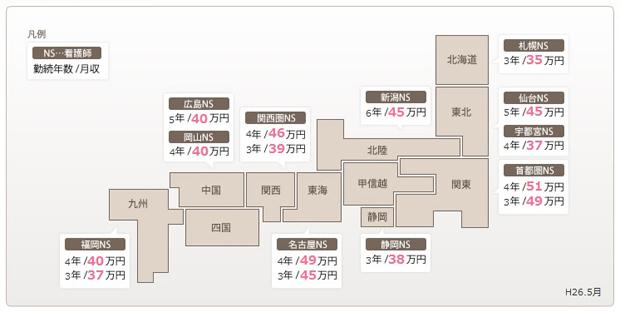 品川美容外科で働く看護師の地域別月収例